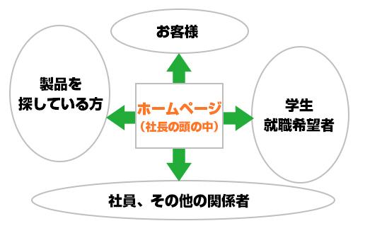 セミナー用グラフ